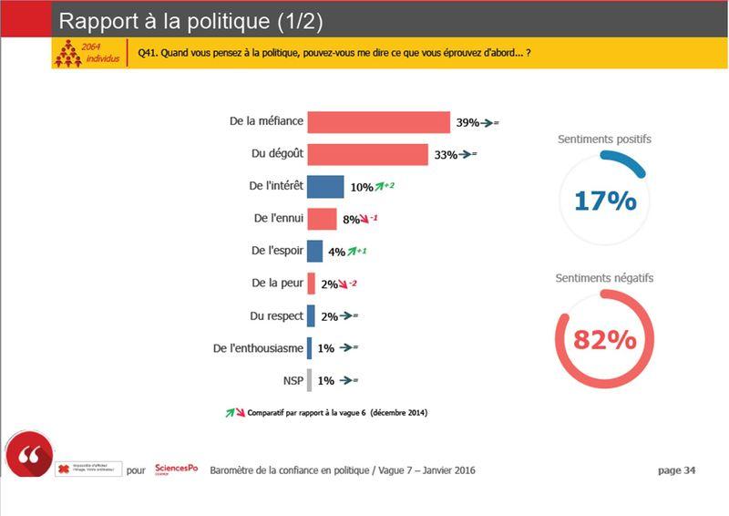 Politique 1