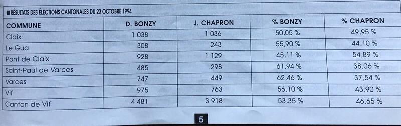 Cantonales 1994 résultats